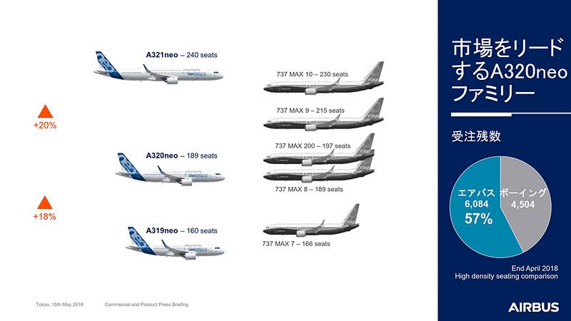 画像] エアバス、航空機最新情報や市場状況を説明。2020年には日本での ...