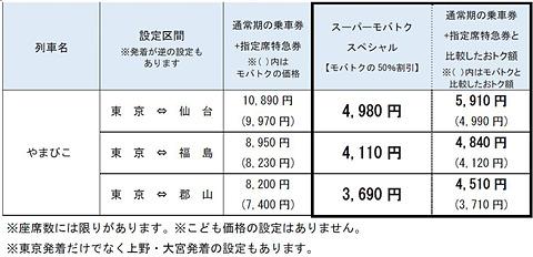 仙台 東京 新幹線
