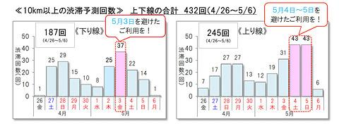 東名 高速 上り 線 渋滞 情報