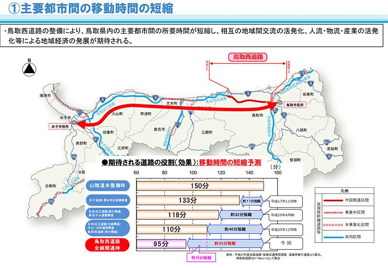 鳥取西道路の全線開通により、鳥取市~米子市間の所要時間を約15分短縮