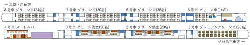 1号車はプレミアムグリーン車(1+1席配置)、2~3号車はグリーン個室、4号車はヌードルバー、5~8号車はグリーン車(2+1席配置)で定員は1編成164人