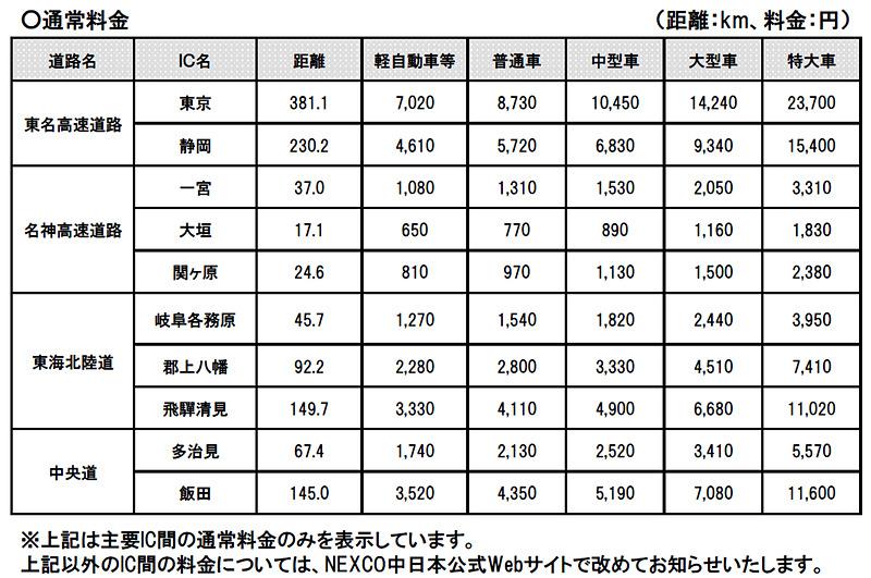 大野神戸ICと主要IC間の料金表