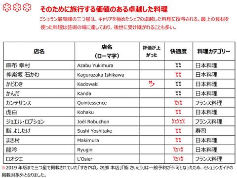 ミシュランガイド東京2020」発表。東京は2020年版でも「世界一星の多い ...