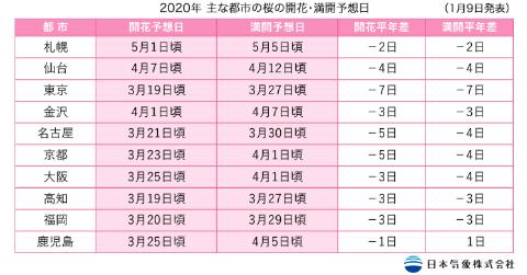 2020 関西 開花 桜