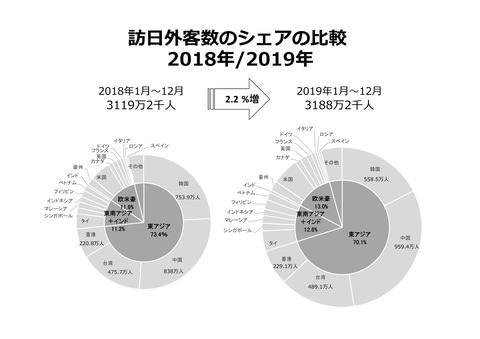 【観光】2019年の訪日客は3188万2000人で過去最高を更新。市場別では韓国のみ前年割れ
