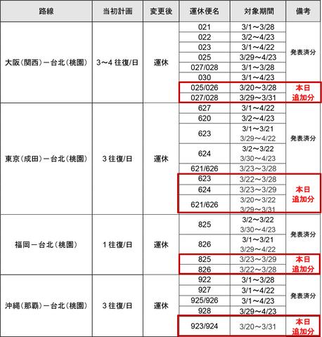 台湾 入国 制限
