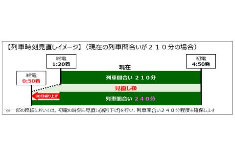 ダイヤ 改正 2021 2021年3月13日(土)ダイヤ改正に係る各列車の時刻変更について|東武...