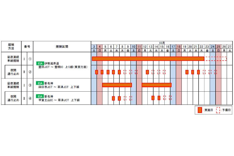 NEXCO中日本とNEXCO西日本は10月3日~26日に伊勢湾岸道・新名神で集中工事を行なう