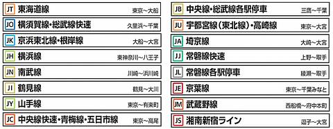 JR東日本、駅ナンバリングを首都...