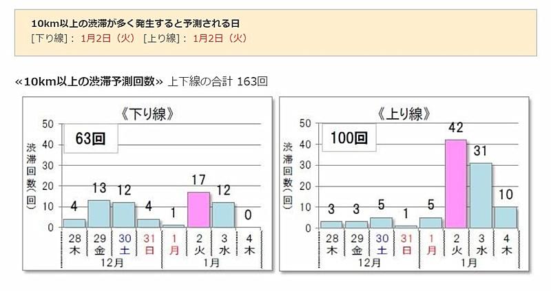 【2017年 年末年始】関西の高速道路の渋滞予測情報のまとめ ...