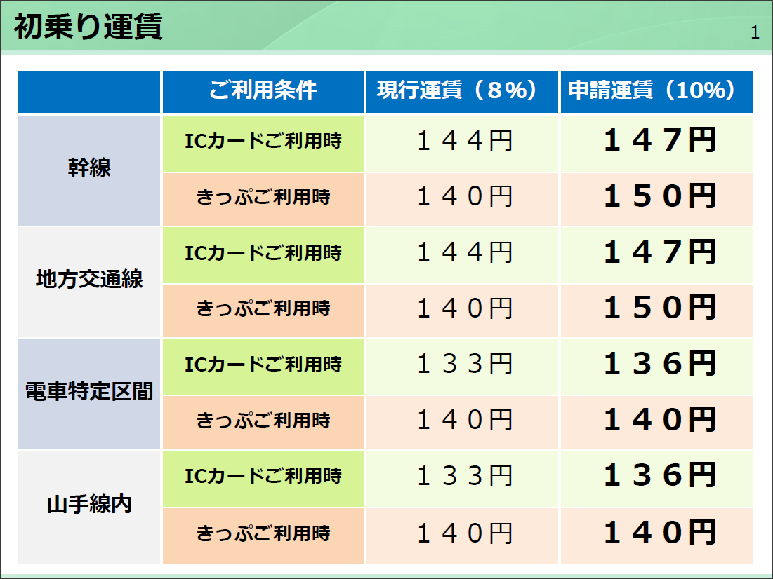 JR・私鉄各社、消費増税を前に国交省に運賃改定を申請 - トラベル Watch